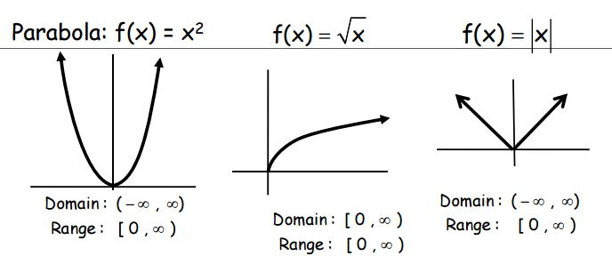 Unit 3 parent functions key notes for domain and range domain is the x values range is the y when finding domain go across horizontally to see how far the graph is stretching ccuart Choice Image