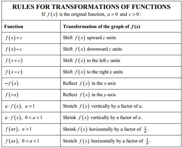 Unit 3 Parent Functions – Algebra 2 Transformations Worksheet