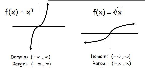 Unit 3 Parent Functions Mrs Manganos Math 2 – Parent Function Worksheet